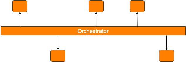 choreography diagram