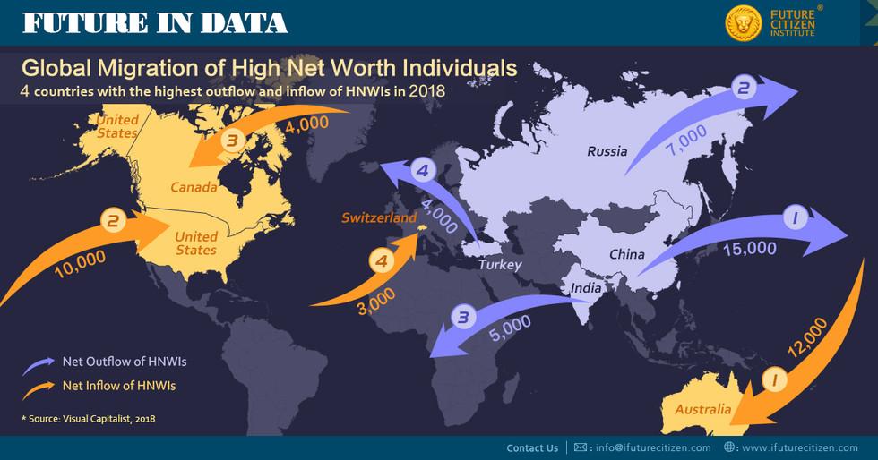 HNWI migration