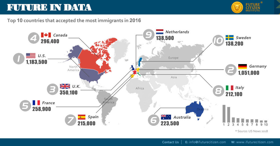 Countries that accepted the most migrants in 2016
