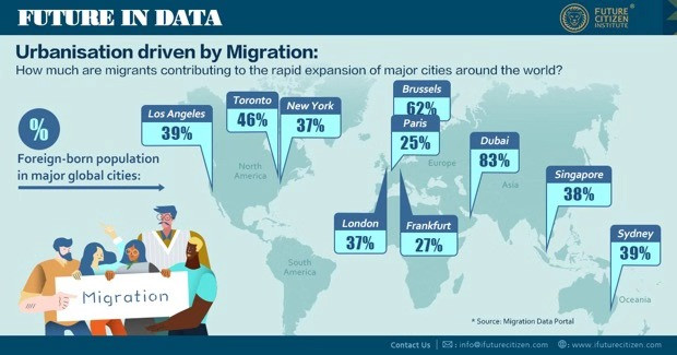 urbanisation driven by migration
