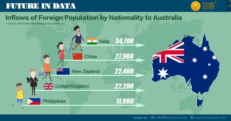 Inflow to Australia