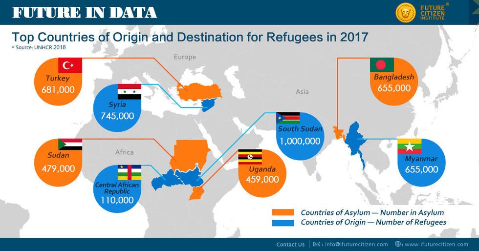 Refugee Origin and destination