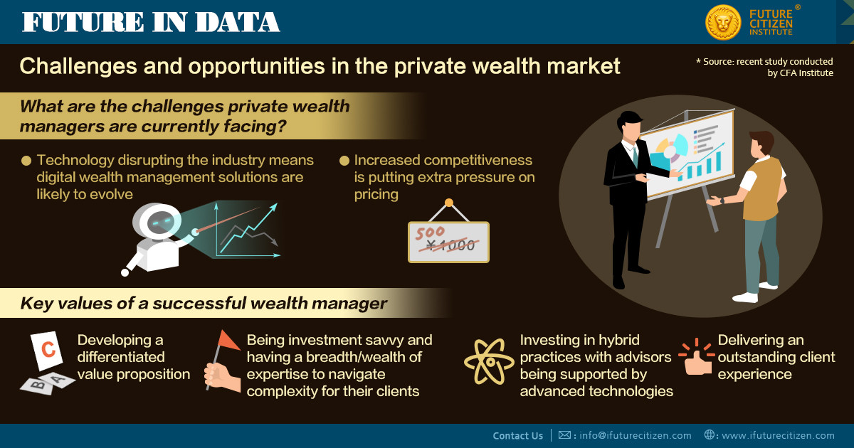 Private Wealth Market