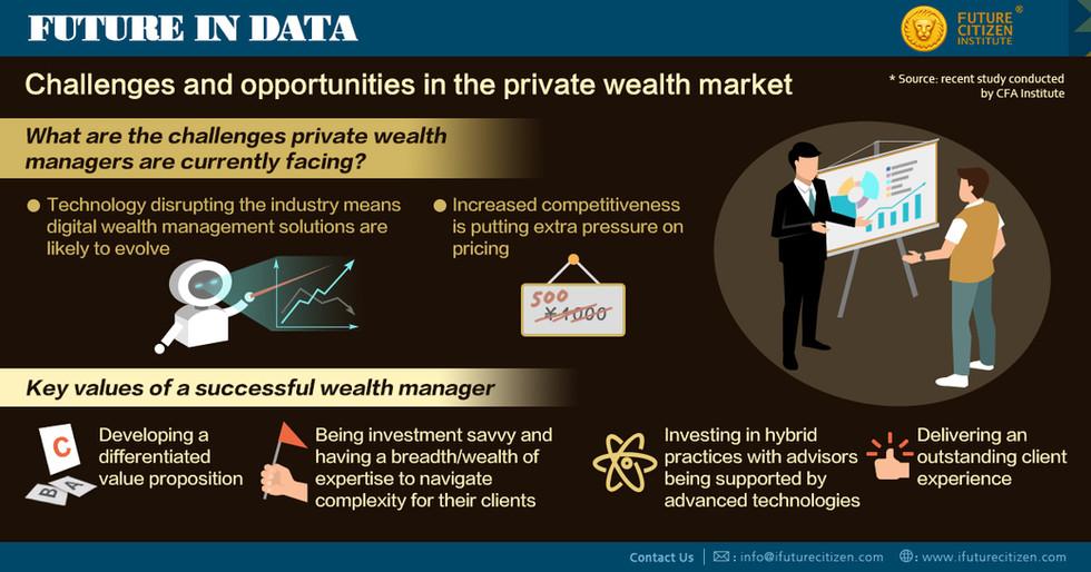 Private Wealth Market