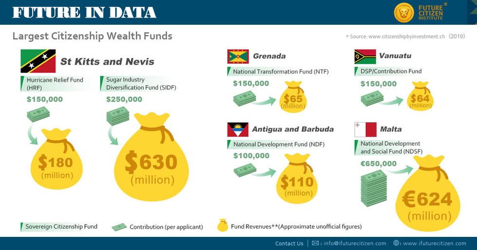 Largest Citizenship Wealth Funds