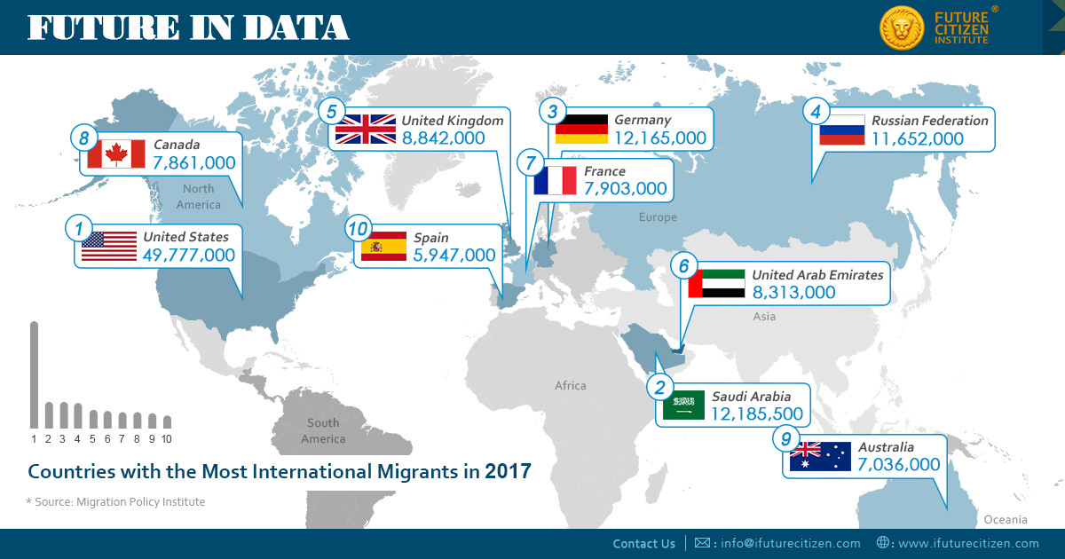 Most migrants per country