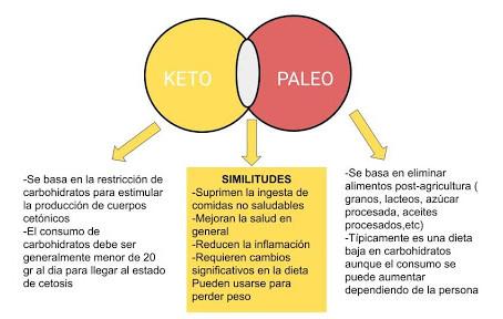 Dieta keto vs Dieta paleo