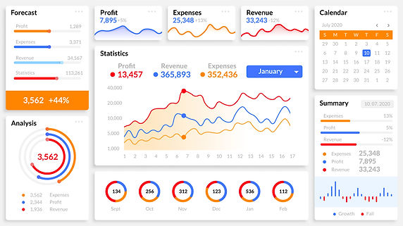 An excel dashboard report.
