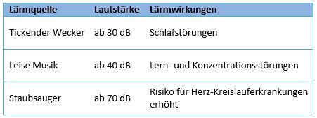 Lärm_tab2.png