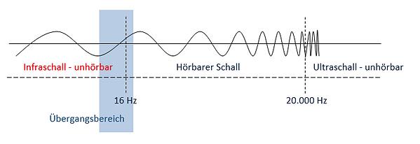 Hörbarer Schall.png