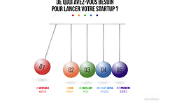 cyril-bouskila-infographie-startup.png