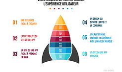 cyril-bouskila-infographie-expérience-ut