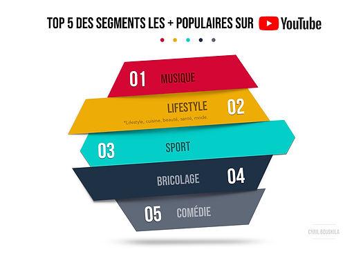 TOP 5 DES SEGMENTS LES + POPULAIRES SUR