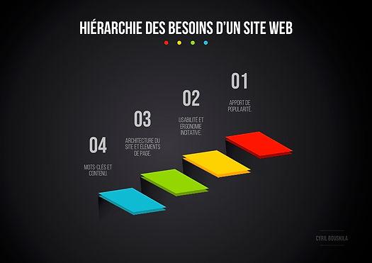 Hiérarchie_des_besoins_d'un_site_web.jpg