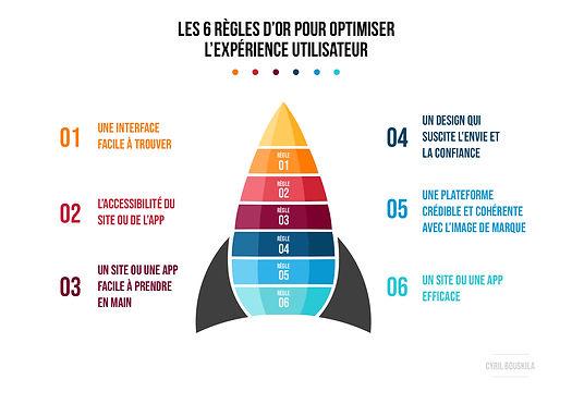 LES_6_Règles_d'or_pour_optimiser_l'expér