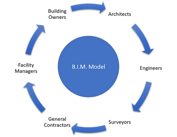 AEC Lifecycle.png