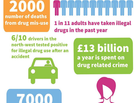 Drug Mis-use Stats and Facts