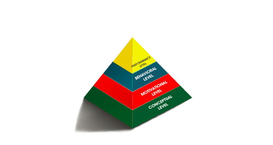 The M4Levels framework
