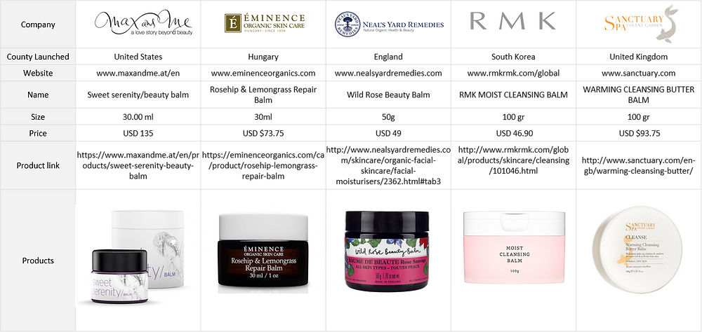 This month we want to share with you five new skin balms launched in 2017 that feature Rosehip Oil as one of the main ingredients
