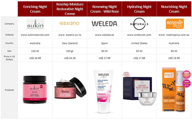Night Creams with Rosehip Oil
