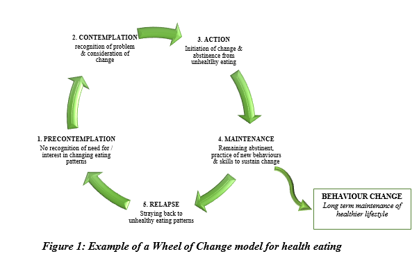 Changing behaviors for weight loss