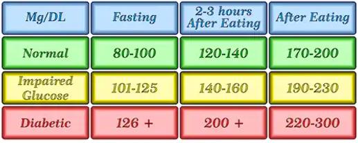 blood sugar chart.png