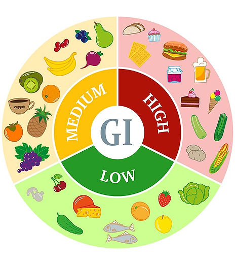What-Is-Glycemic-Index-List-Of-Common-Fo
