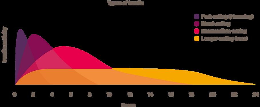 chart_typesOfInsulin.png