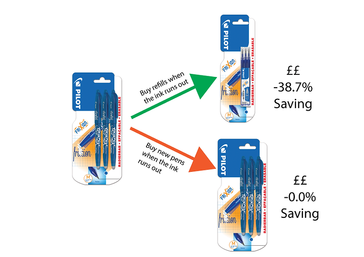 This diagram shows how refilling a Pilot FriXion Pen 3 times can save you money.
