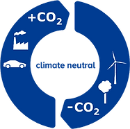 Climate Partner Offset Cycle