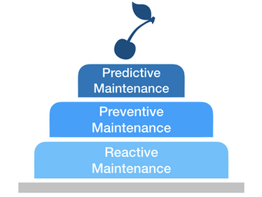 What Kind of Maintenance Are you?