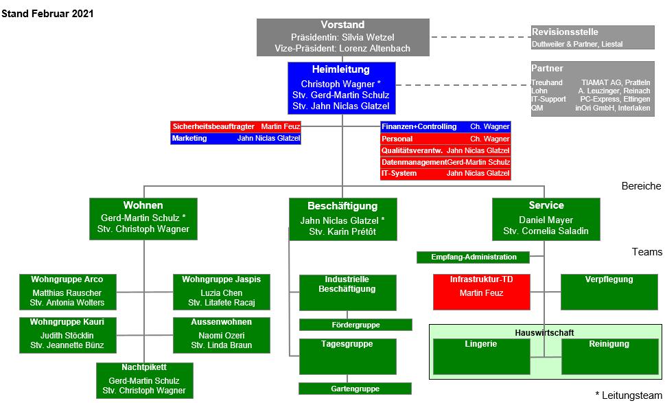 Organigramm MH Februar 2021.PNG