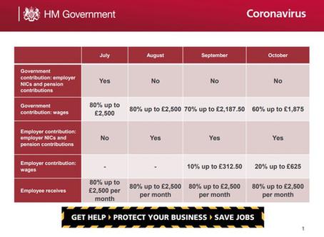 Coronovirus Job Retention Scheme Info