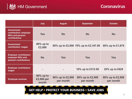 Coronovirus Job Retention Scheme Info