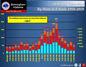 Tornado Statistics By Hour and EF Scale