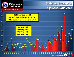 Tornado Statistics By Year 2019.jpg