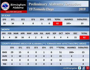 Tornado Statistics Total 2019.jpg