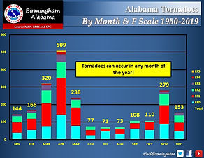 Tornado Statistics By Month and EF Scale