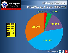 Tornado Statistics By Fatalities and EF