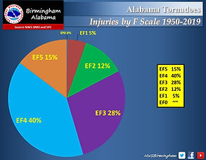 Tornado Statistics By Injuries and EF Sc