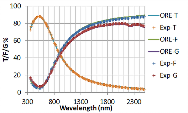 TFG graph