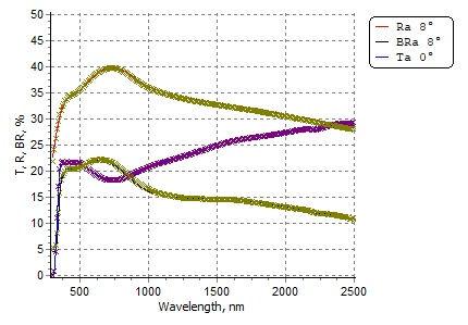 Wavelength graph