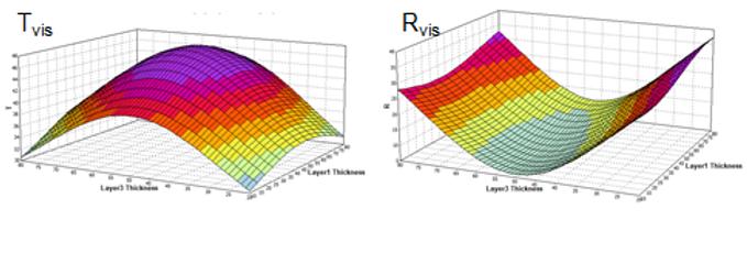 Modelling graph