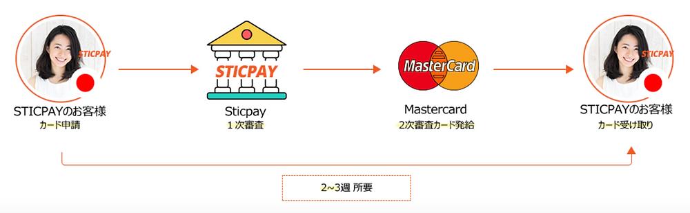 STICPAYカード