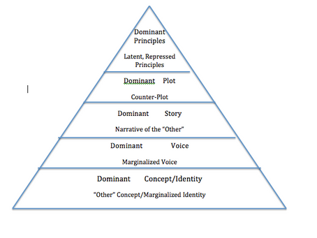 Subverting and Inverting the Dominant Hierarchy of Values: Peterson and Derrida