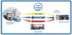 Sypro, i-predict, alarms, alerts, tranport management, tank monitoring