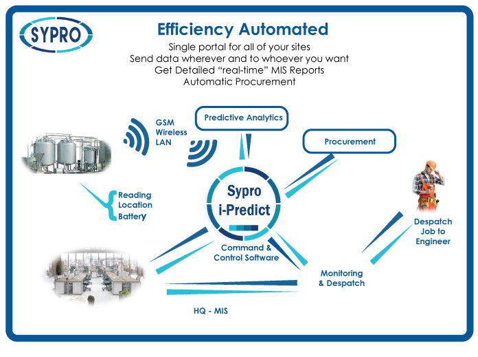 Sypro, i-predict, sypro, monitoring, efficiency automated, predictive analytics, machine learning