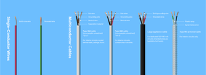 Types of cable figure that depicts single conductor wires, stranded wires, multi-conductor cables.