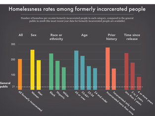 You Can Never Go Home Again: The Prevalence of Homelessness Among Felons