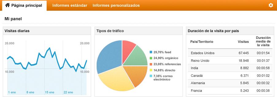 Analítica web para empresas